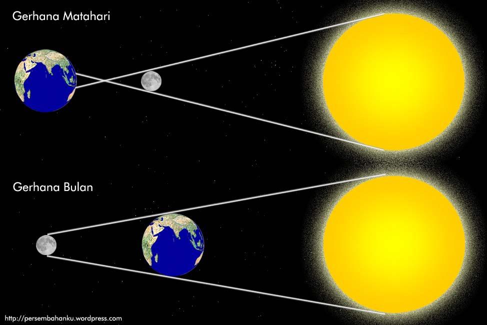 Gambarkan Sketsa Terjadinya Gerhana Matahari Dan Gerhana Bulan