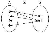 Beri contoh relasi diagram panah dan himpunan pasangan berurutan unduh jpg ccuart Images
