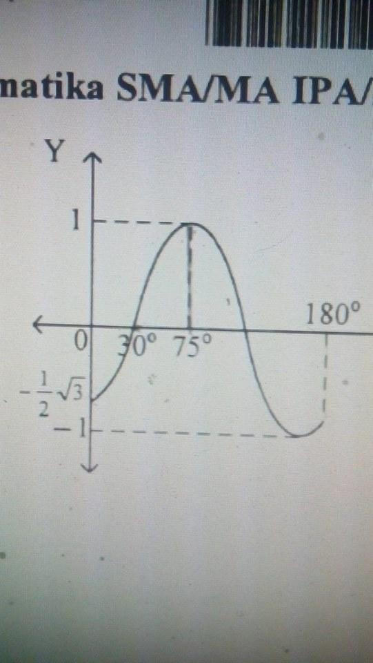 Persamaan Grafik Fungsi Trigonometri Berikut Adalah Ada