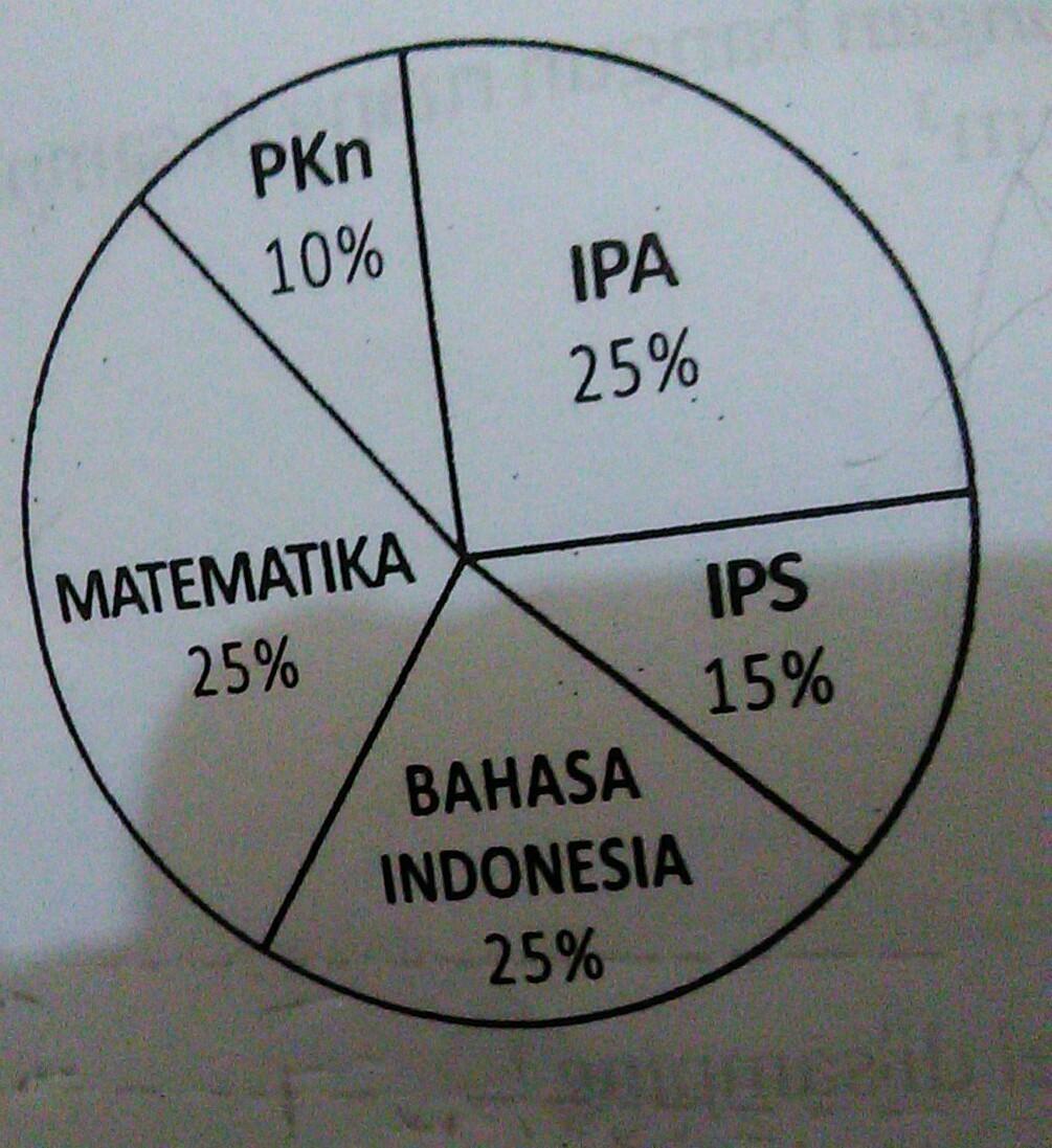 Perhatikan gambar diagram lingkaran berikut jika banyak siswa di unduh jpg ccuart Images