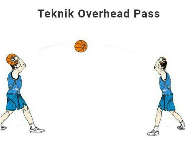 Jelaskan Cara Melakukan Passing Melalui Atas Kepala Atau Overhead Pass Dalam Permainan Bola Basket Brainly Co Id