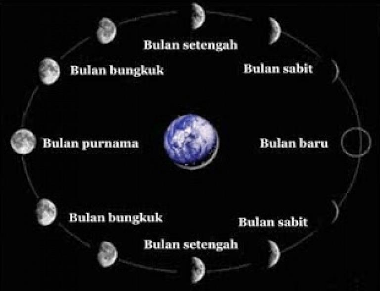 Persamaan Antara Putaran Bumi Dan Peredaran Bumi