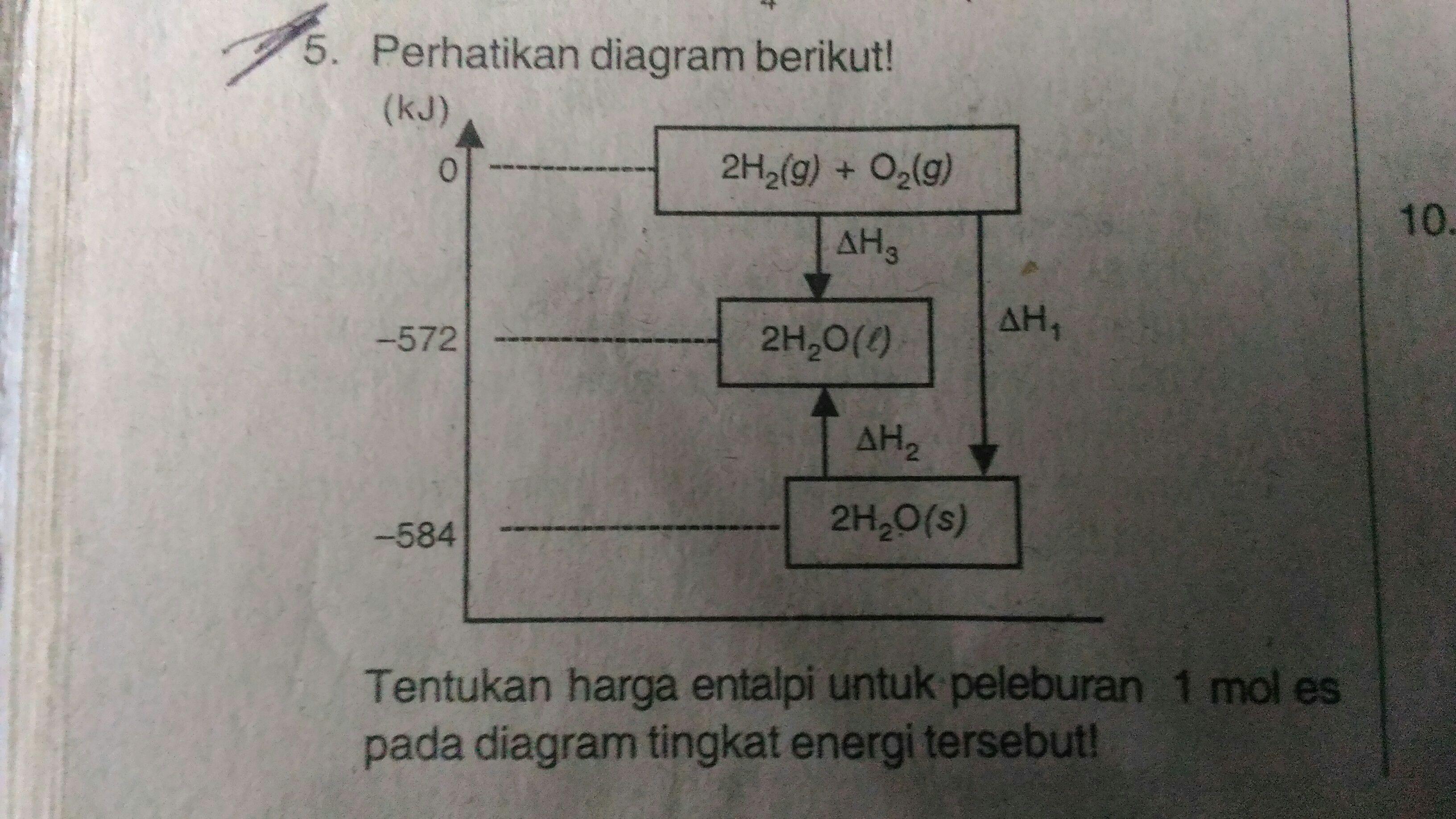 Tentukan harga entalpi untuk peleburan 1 mol es pada diagram tingkat unduh jpg ccuart Images