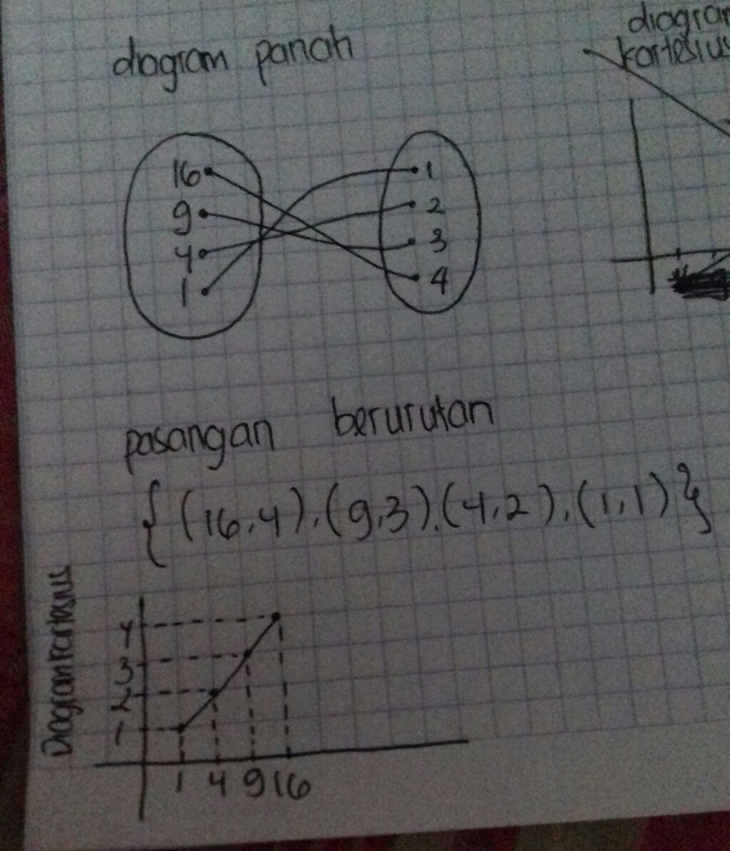 Nyatakan relasi himpunan a ke b dengan diagram panah pasangan 16 kuadrat dari 4 9 kuadrat dari 3 4 kuadrat dari 2 1 kuadrat dari 4 ccuart Images