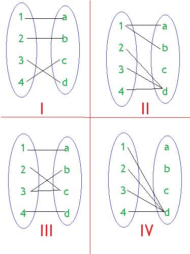 Diagram panah yang merupakan fungsi ditunjukan oleh... a ...