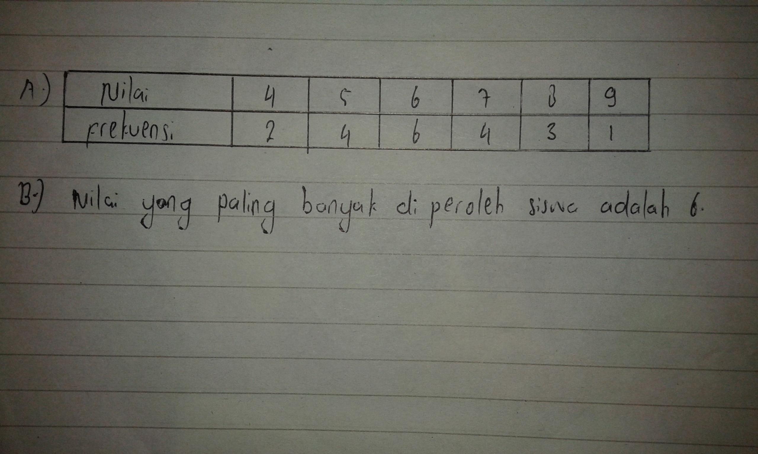 Nilai ulangan matematika dari 20 siswa adalah: 5,6,7,7,6,4 ...