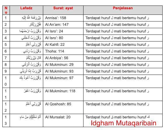 Sebutkan 5 Contoh Idgom Mutajanisain Mutamasilain Dan Mutaqaribain Beserta Ayat Dan Surat Nya Brainly Co Id