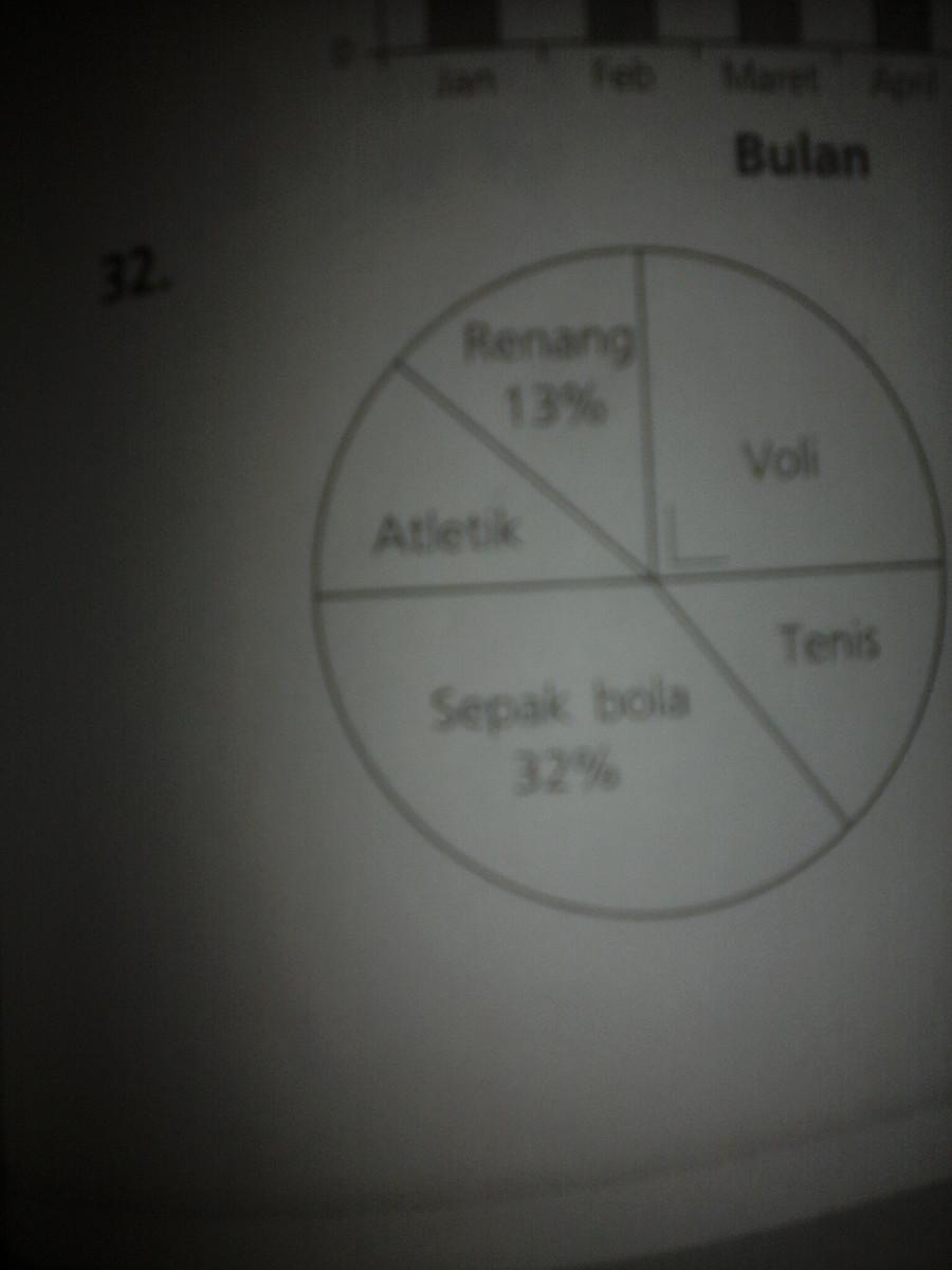 Diagram di atas menunjukkan data olahraga yg digemari siswa sd maju diagram di atas menunjukkan data olahraga yg digemari siswa sd maju jumlah seluruh siswa adalah 60 orang jumlah siswa yg gemar atletik dan tenis adalah ccuart Gallery