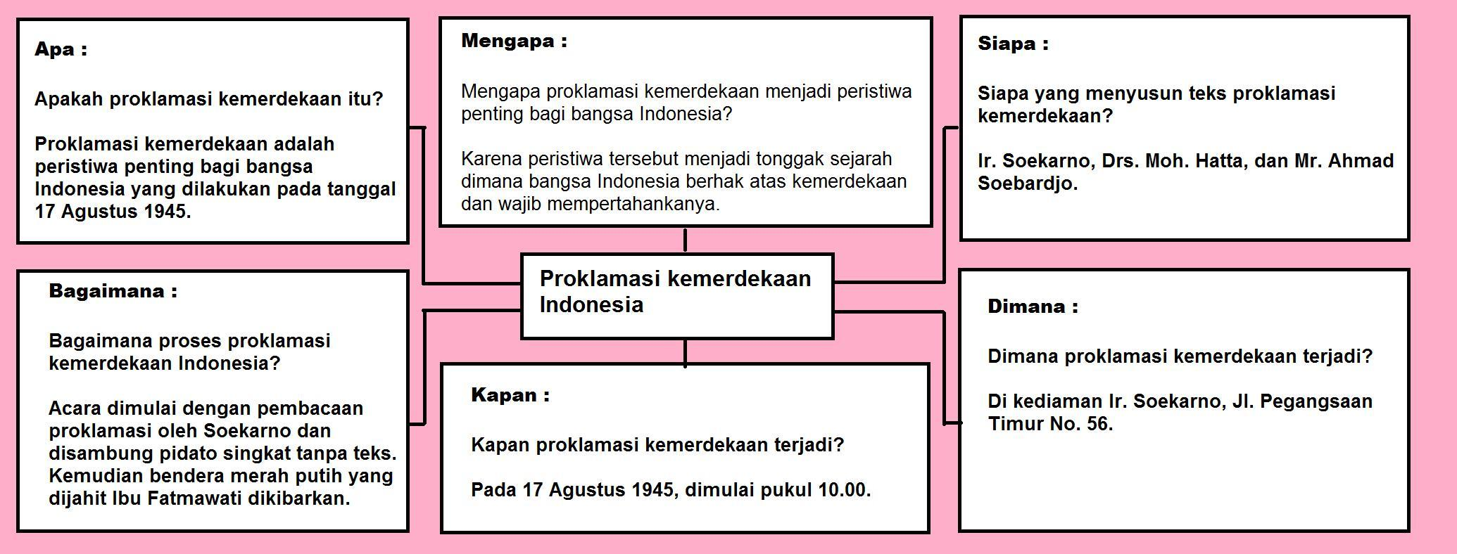 Jawaban Tema 2 Kelas 6 Halaman 2 Dan 3 Brainly Co Id