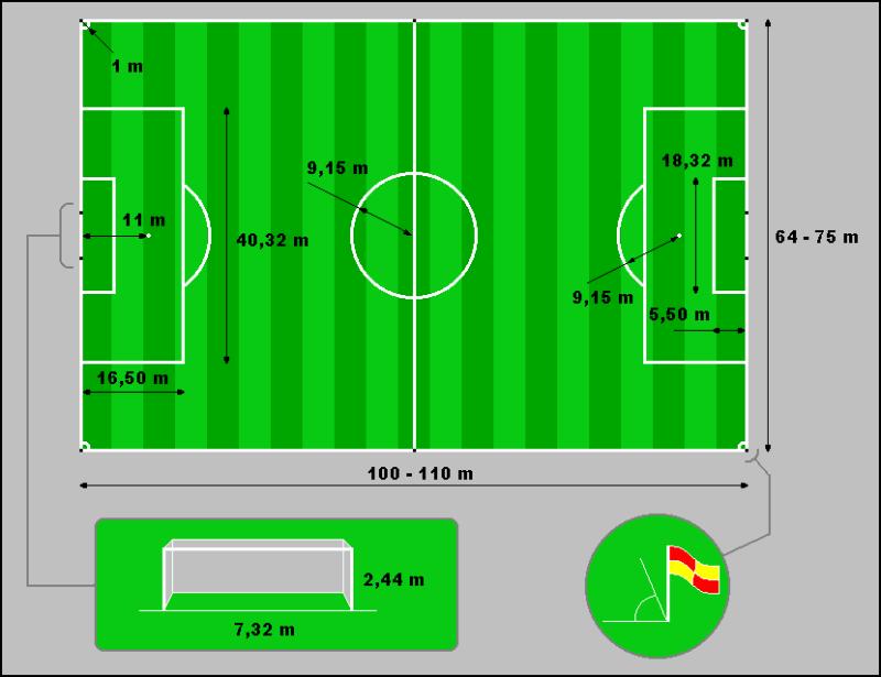 Gambarkan Lapangan Sepak Bola Beserta Ukurannya Brainly Co Id