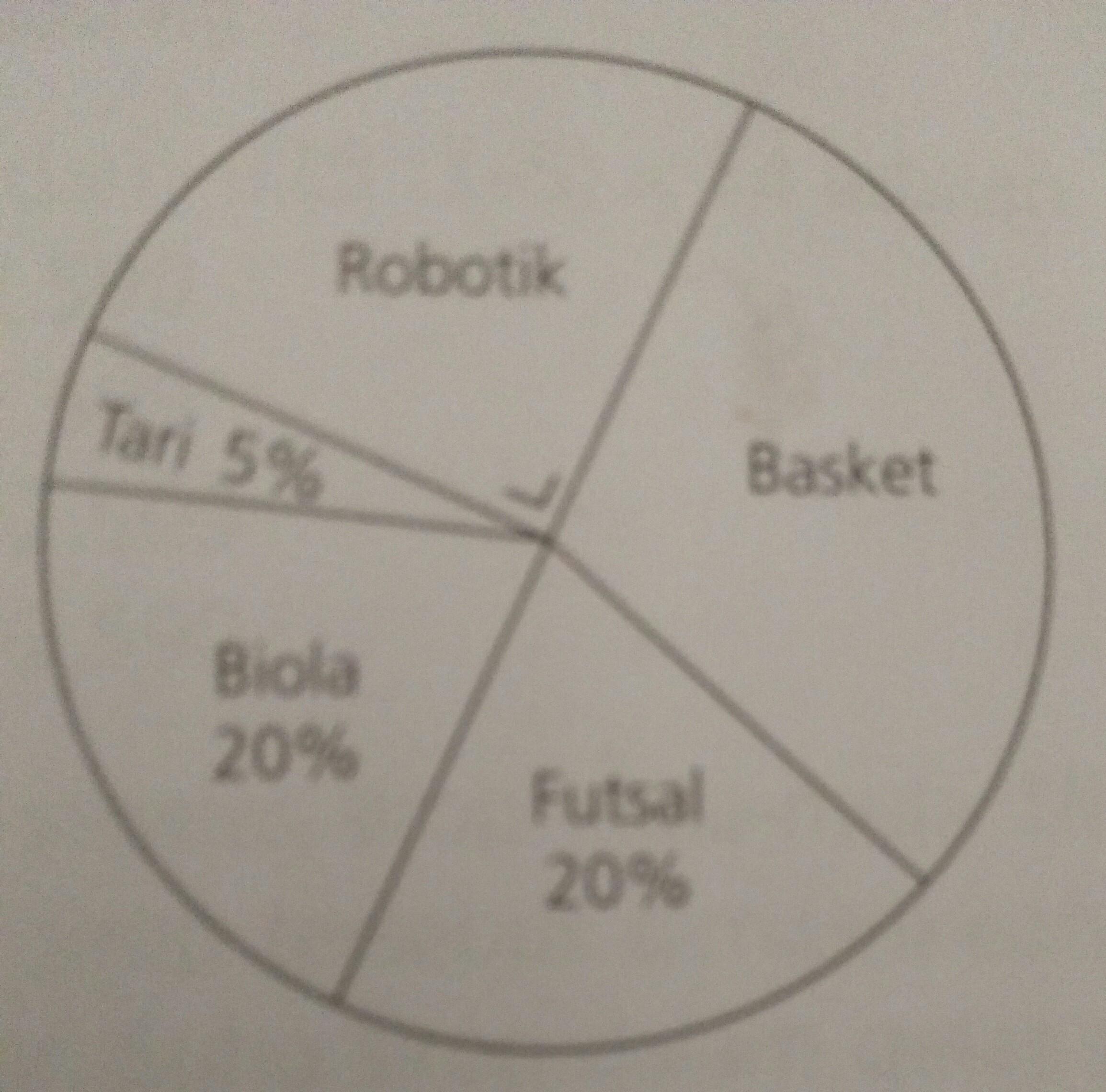 Diagram lingkaran berikut menyajikan data ekstrakurikuler yang diagram lingkaran berikut menyajikan data ekstrakurikuler yang diikuti siswa sd merah putih jika jumlah seluruh siswa 200 orang banyak siswa yang ccuart Images