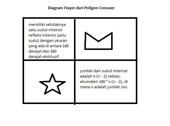 Buatlah Diagram Frayer Untuk Poligon Concave Brainly