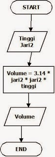 Flowchart Menghitung Volume Tabung Brainly Co Id