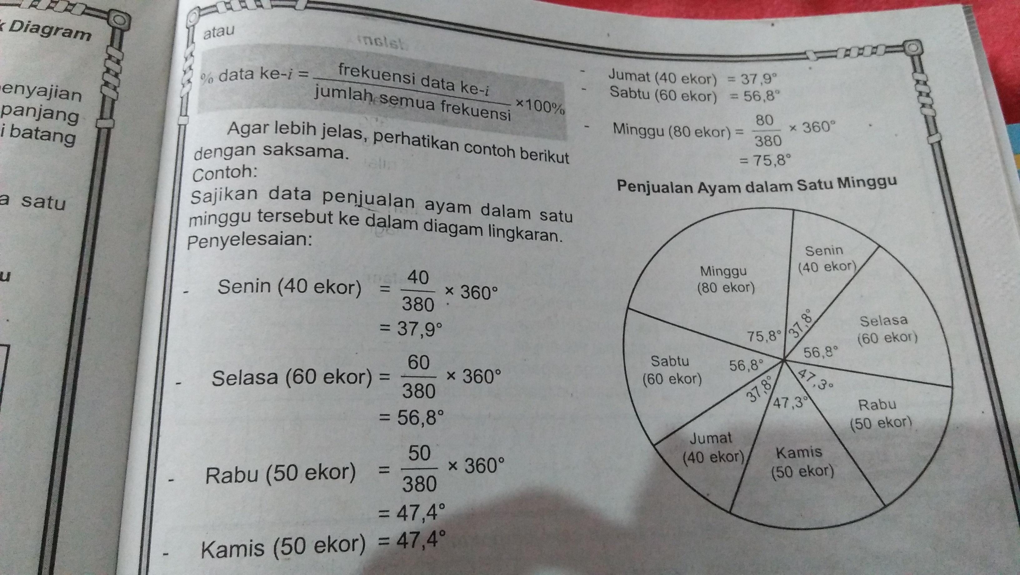 Diagram Lingkaran Yang Mewakilkan Data Tersebut Adalah