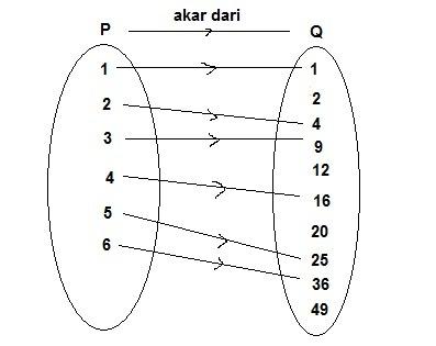Diagram diatas menunjukkan pemetaanfungsi f dari himpunan a ke b unduh png ccuart Images