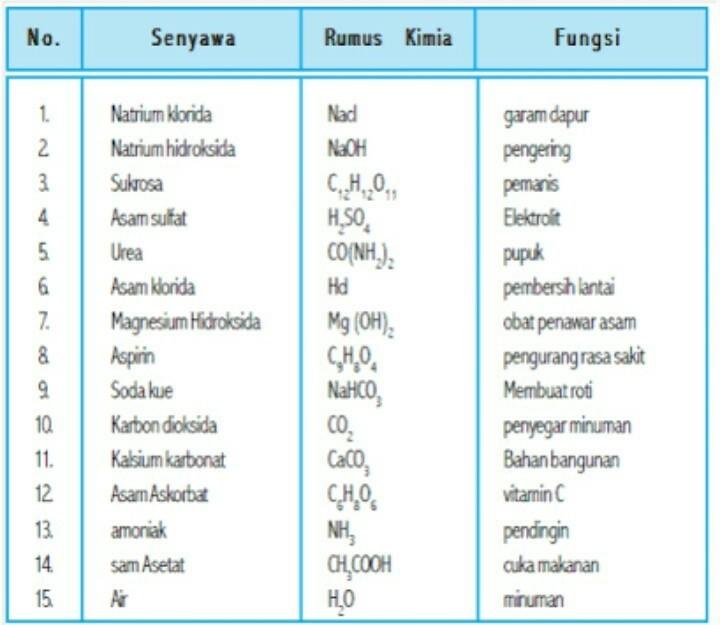 Sebutkan 5 Contoh Senyawa Sederhana Dan Sebutkan Unsur Senyawanya