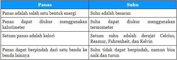 Perbedaan Antara Panas Dan Suhu
