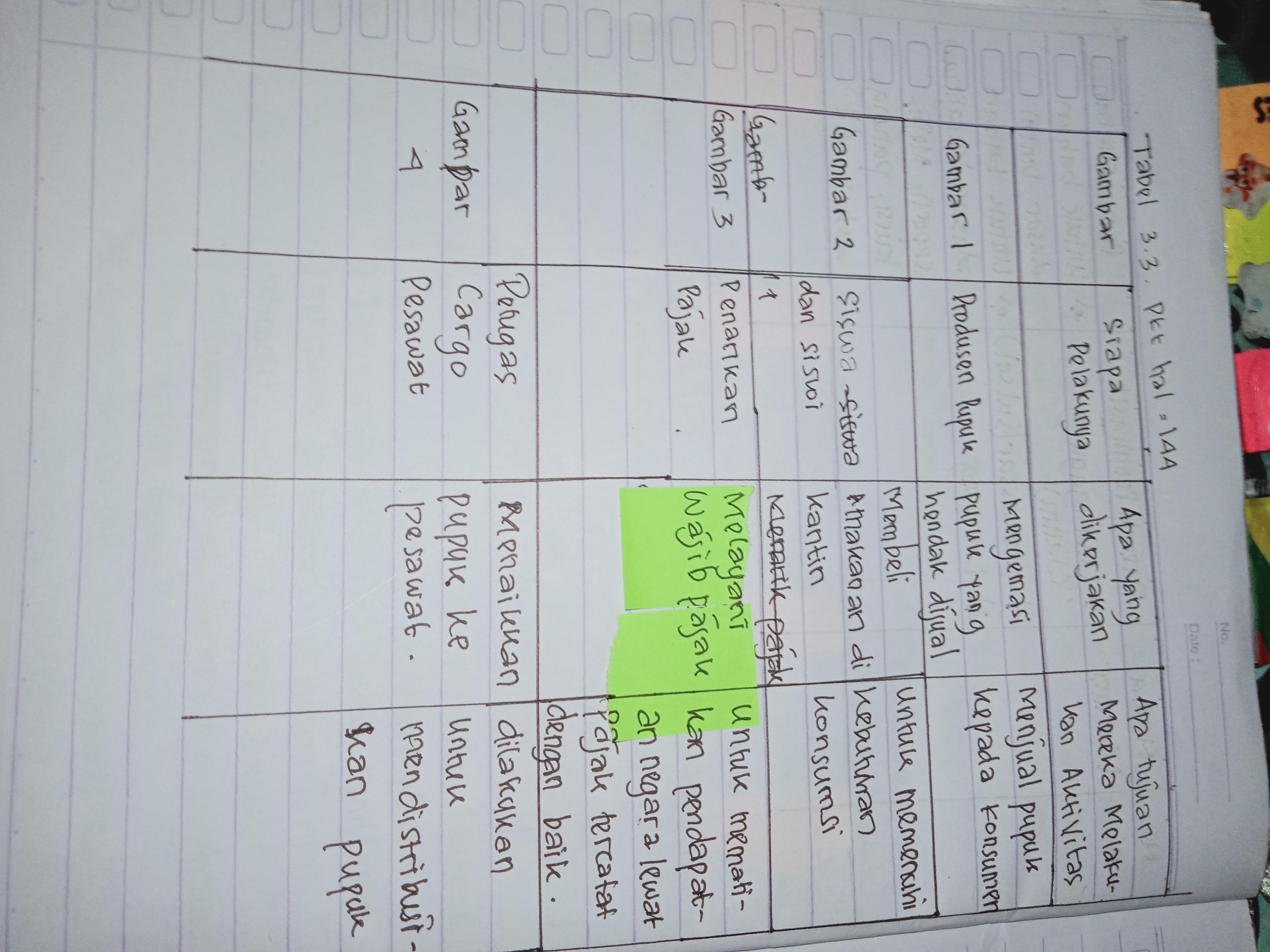 Aktivitas Kelompok Ips Kelas 8 Hal 144 Guru Ilmu Sosial