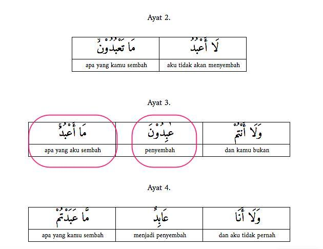 Apakah Arti Kata Abudu Dan Aaabidu Dalam Surat Al Kafirun
