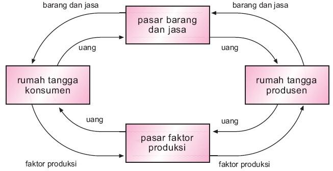 Gambar diagram interaksi pelaku ekonomi dua sektor brainly unduh jpg ccuart Choice Image