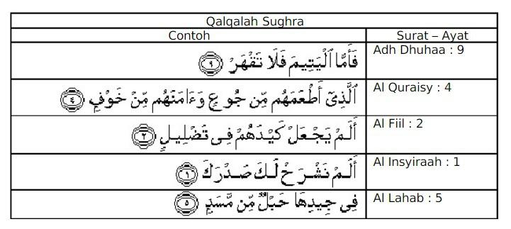 Sebutkan 10 Contoh Qalqolah Sugra Dan 10 Contoh Qalqolah