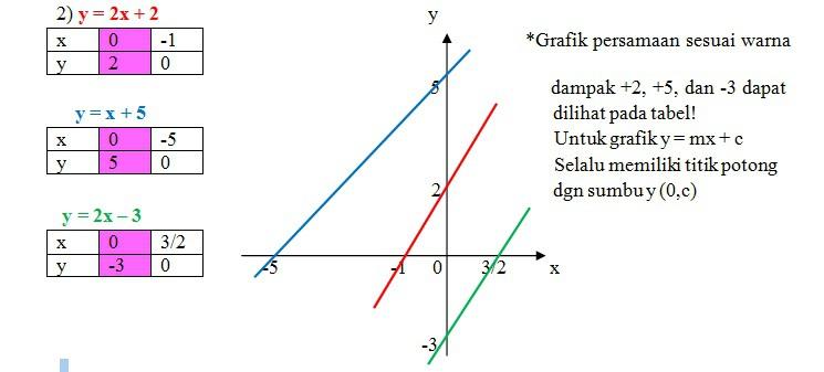 1 gambarlah grafik persamaan y x 2 y 2x 2 dan y 2x 3