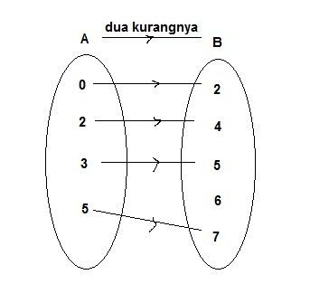 Buatlah diagram panah yang menunjukkan relasi dua kurangnya dari unduh png ccuart Images