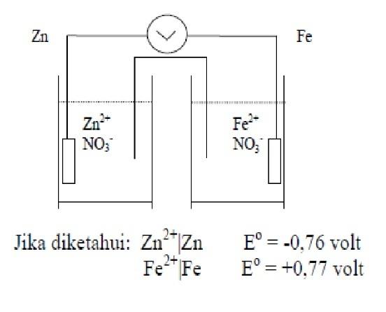 Berdasarkan Gambar Di Atas 1 Zn Mengalami Oksidasi2 Dalam Deret Volta Fe Letaknya Lebih Kanan3 Brainly Co Id