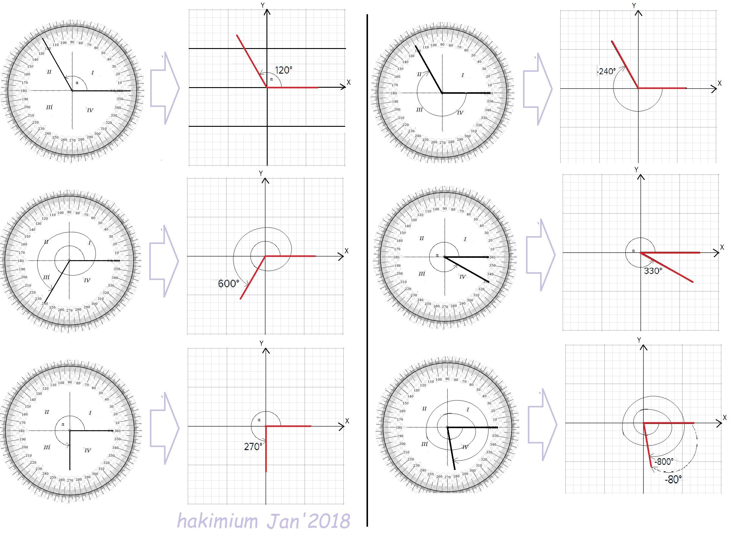 Gambarkan setiap ukuran sudut dibawah ini dalam koordinat kartesius unduh png ccuart Images