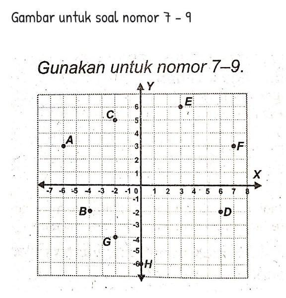 7.Koordinat titik E dan G berturut-turut adalah… A.(6, 3 ...