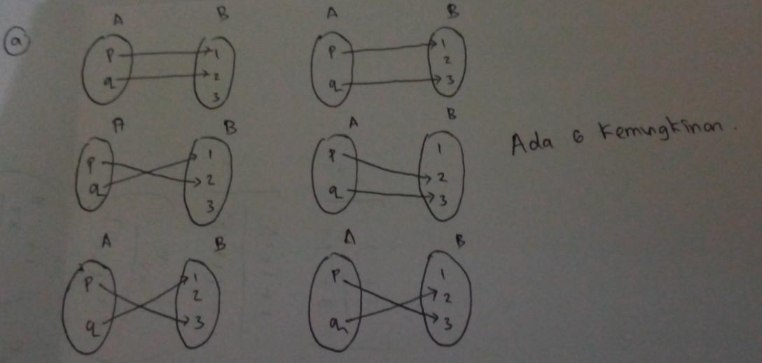 Gambarlah diagram panah yang mungkin dari himpunan A ke ...