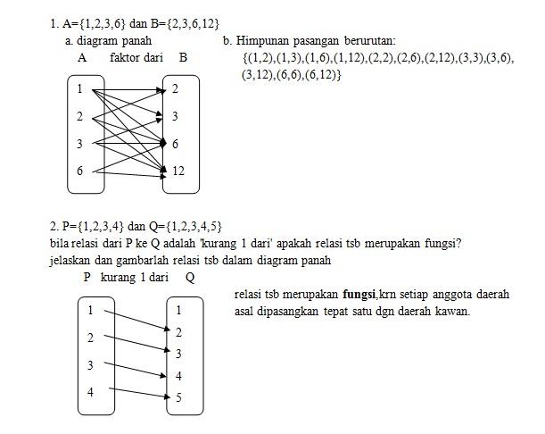 1 diket himpunan a1236 dan b23612 a gambarlah diagram unduh jpg ccuart Choice Image