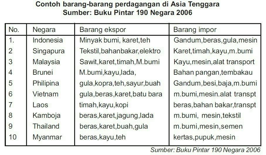Kumpulkan Informasi Mengenal Komoditas Ekspor Dan Impor Indonesia Dlm Perdagangan Dgn Negara2 Brainly Co Id