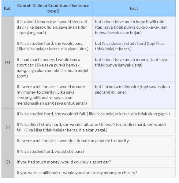 Buatlah 1 5 Kalimat Conditional Clauses Type 1 2 5 Kalimat