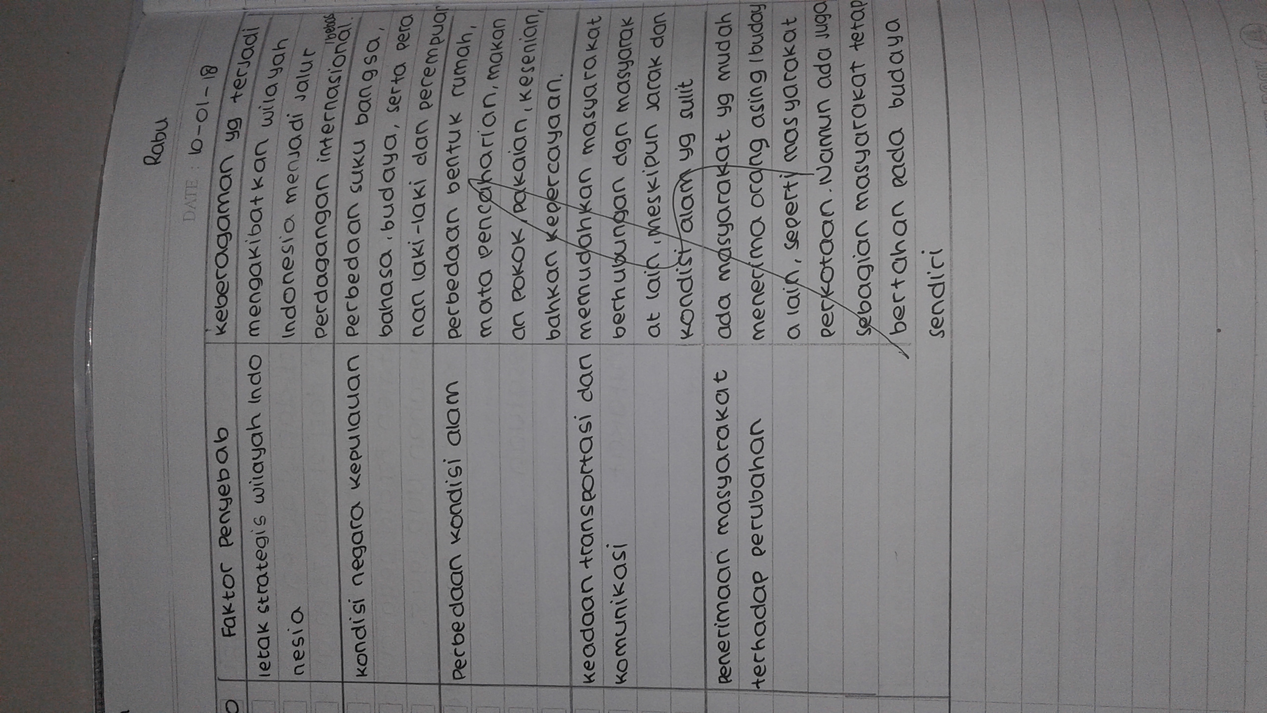 Jawaban Tabel 4 1 Ppkn Kelas 7 Hal 86 Brainly Co Id