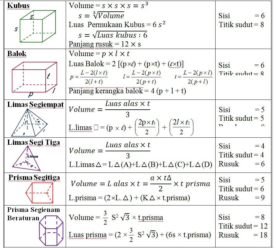 ***apa rumus volume dan luas permukaan= limas segiempat ...