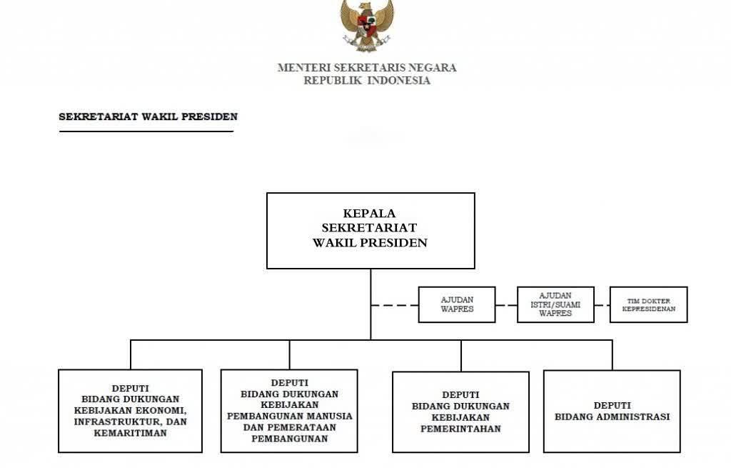 siapa sajakah yang termasuk susunan organisasi sekretariat presiden Struktur Organisasi Kemenkes unduh jpg