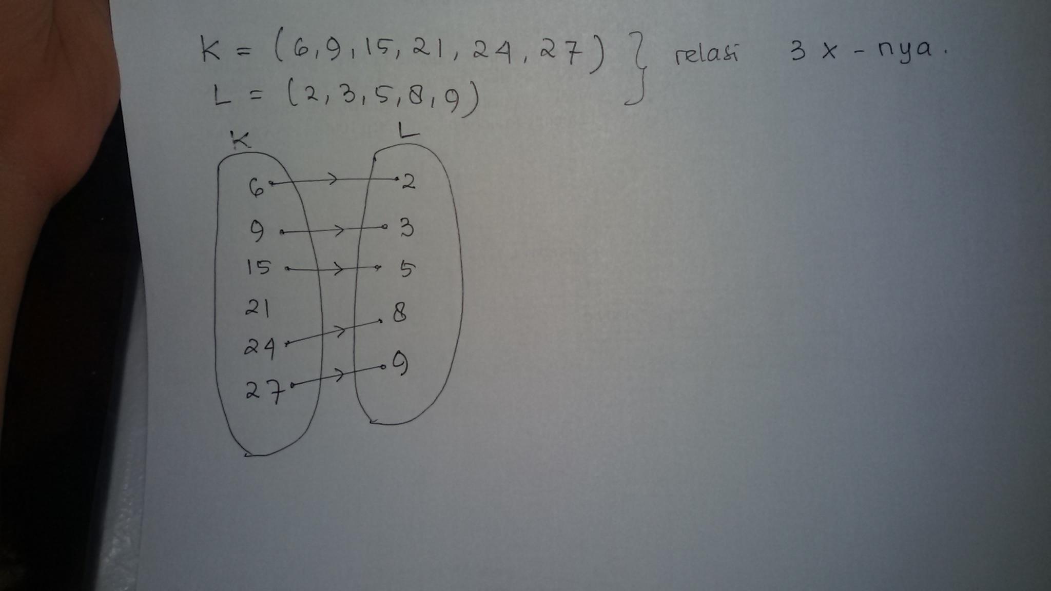 Buatlah diagram panah dari relasi tiga kalinya dari himpunan k 6 44 ccuart Image collections