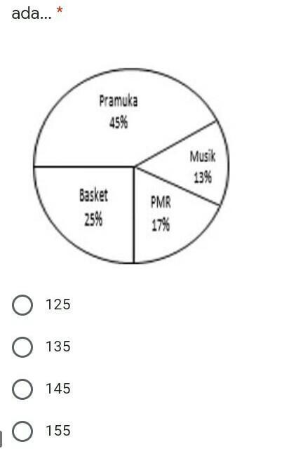 diagram diatas menunjukkan kegemaran siswa pda kegiatan ...
