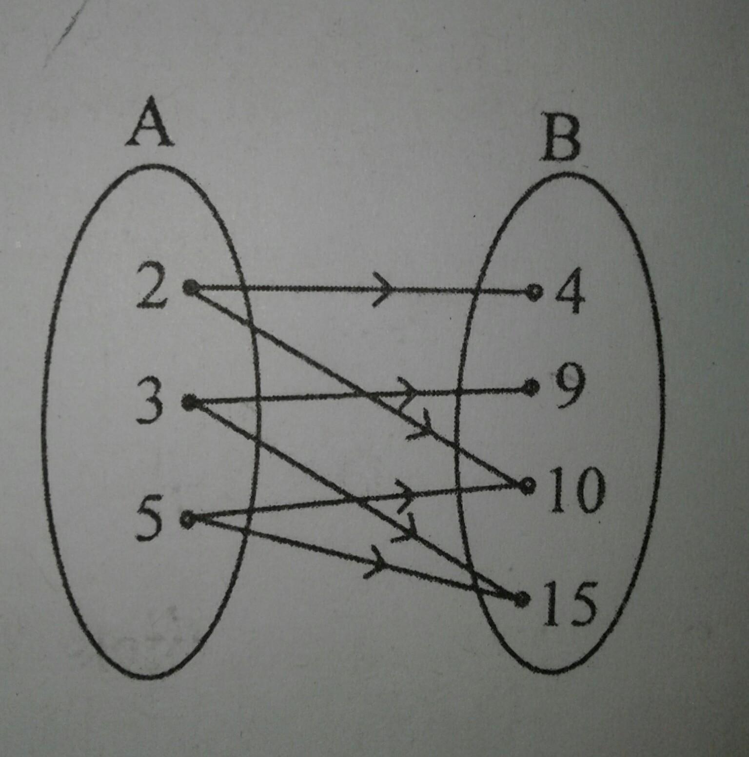 Relasi dari himpunan a ke himpunan b pada diagram panah disamping relasi dari himpunan a ke himpunan b pada diagram panah disamping adalah a kuadrat dari b dua kali dari c kurang dari d faktor dari ccuart Gallery