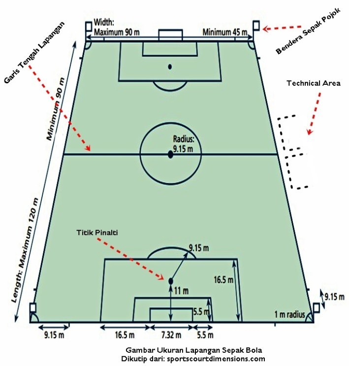 Gambarkanlah 4 Macam Ukuran Lapangan Sepak Bola Dengan Ukuran 90 120 Lengkap Dengan Ukurannya Brainly Co Id