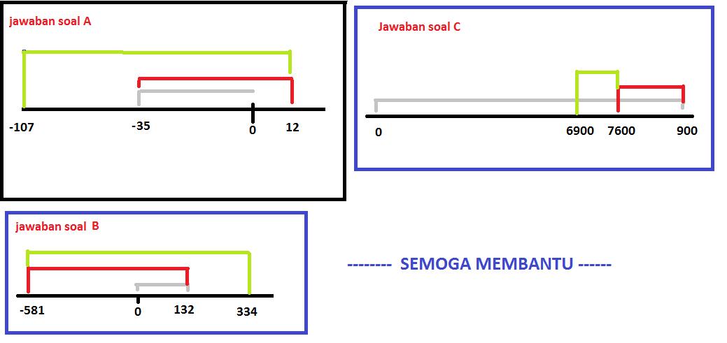 Tentukan operasi berikut menggunakan garis bilangan sketsa saja unduh png ccuart Gallery