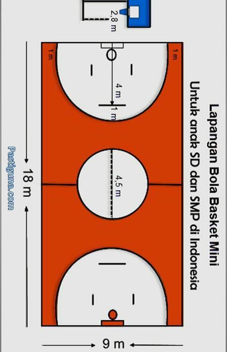 Sebutkan Berapa Panjang Lebar Dan Jari Jari Lingkaran Tengah Lapangan Bola Basket Mini Mohon Di Brainly Co Id