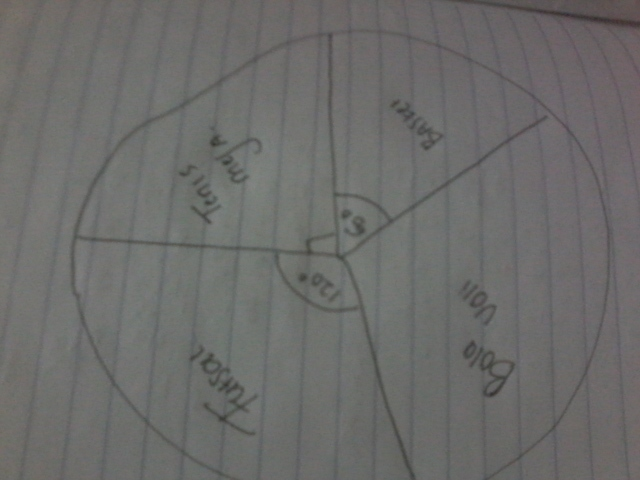 Diagram lingkaran disamping menyatakan banyaknya siswa yang diagram lingkaran disamping menyatakan banyaknya siswa yang mengikuti kegiatan ekstrakurikuler pada sebuah sekolah jika semua siswa berjumlah 216 orang ccuart Gallery