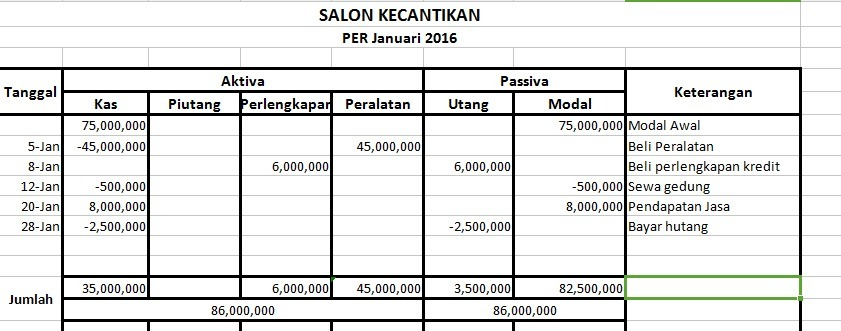 Nyonya Yulia Mendirikan Salon Kecantikan Dgn Modal Awal Berupa Uang Rp 75000000 Transaksi Yg Brainly Co Id