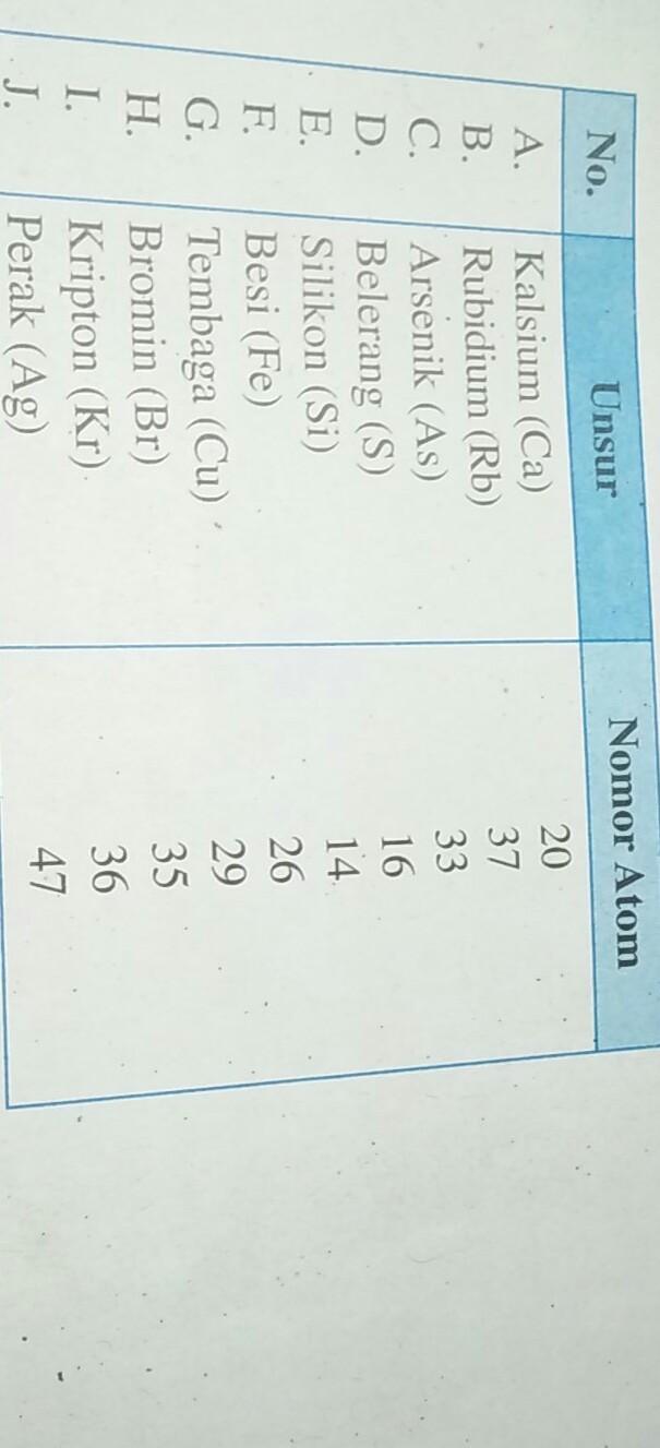 tentukan letak periode dan golongan unsur-unsur berikut