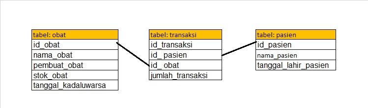 42 buatlah sebuah database apotik sederhana yang terdiri atas tiga unduh png ccuart Gallery