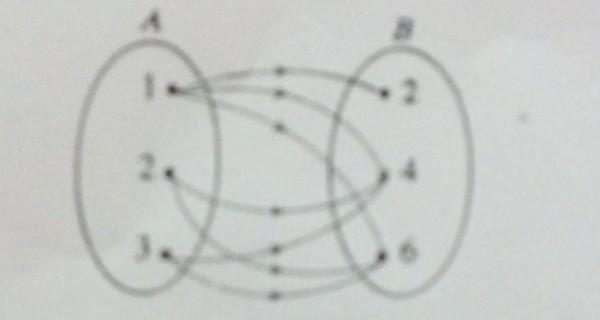 Diagram panah pada gambar diatas menunjukkan hubungan atau relasi diagram panah pada gambar diatas menunjukkan hubungan atau relasi alebih dari bkurang dari ckuadrat dari dfaktor dari dan jelaskan kenapa ccuart Images
