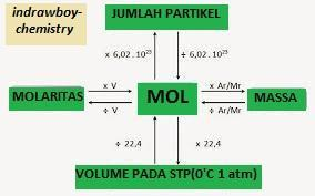 Gas Hidrogen Dapat Dibuat Dari Reaksi Alumunium Dengan Larutan Asam Sulfat Mengikuti Persamaan Brainly Co Id