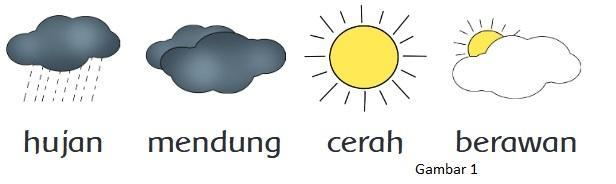 Gambar Gambar Simbol Cuaca Brainly Co Id